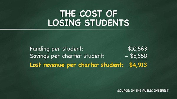 A infographic shows the cost to school districts when the...