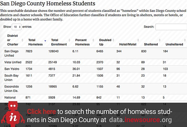 Click here to see inewsource's database on San Diego Coun...