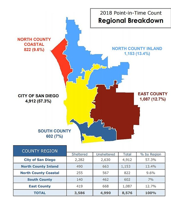 2018 Point-In-Time Count of the Homeless in San Diego Cou...