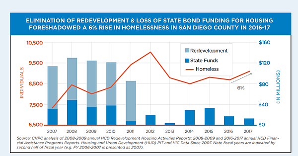 Graph showing funding for affordable housing in San Diego...