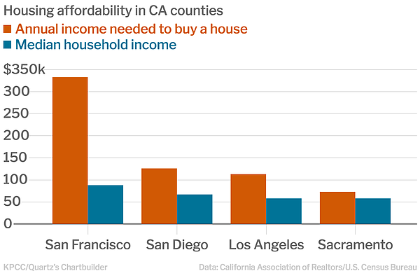 Housing affordability in California counties is shown in ...