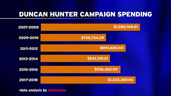 This graphic shows Rep. Duncan Hunter's campaign spending...