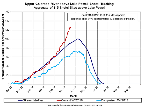 The Upper Colorado River Basin snowpack, which is current...