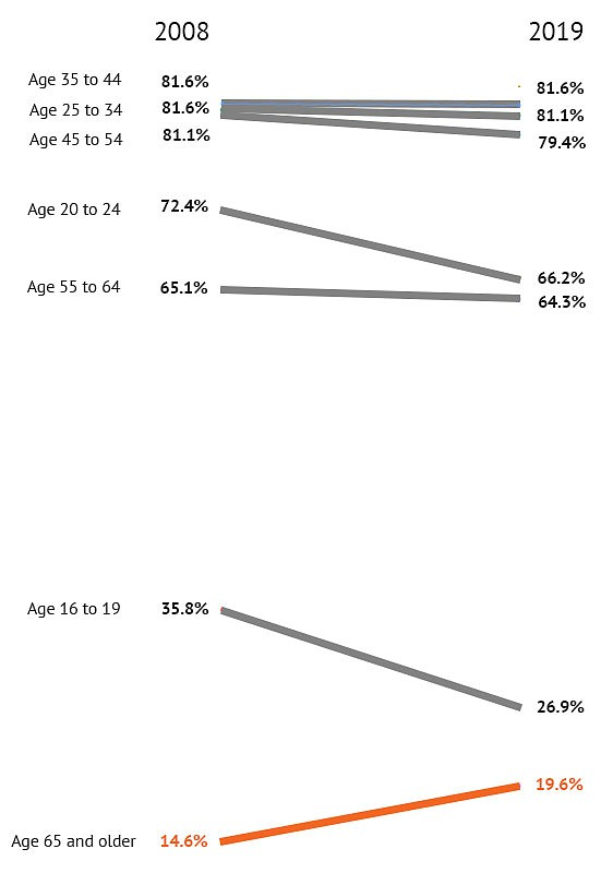 More retirement-eligible seniors are continuing to work b...