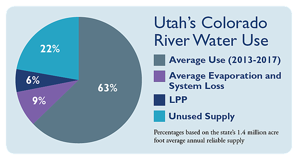The state of Utah declared earlier this year that the Col...