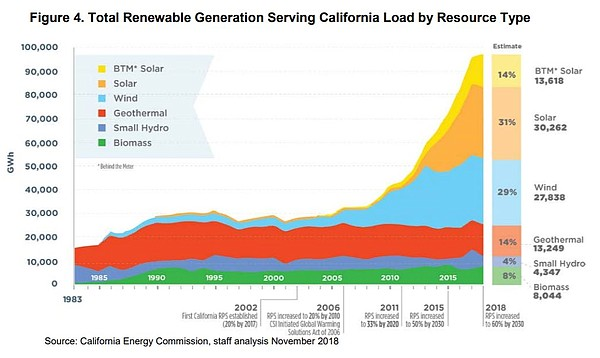 Total California renewable energy is shown in this undate...
