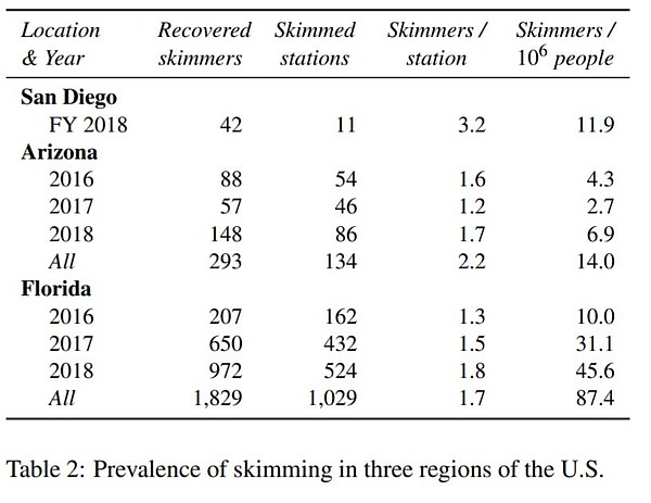 UC San Diego researchers report the prevalence of skimmer...