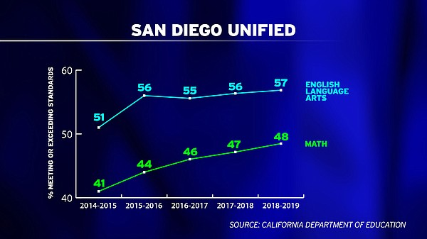 San Diego Unified makes incremental progress in average s...