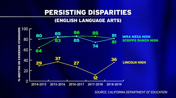 Gaps in English Language Arts scores have fluctuated sinc...