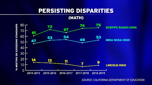 The gap in math scores at Scripps Ranch High and Lincoln ...
