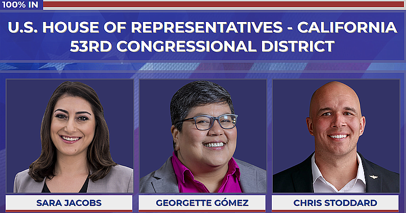 53rd Congressional District candidates Sara Jacobs, Georgette Gomez and Chirs...