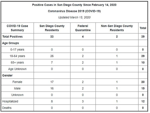A graphic image shows the number of positive cases of cor...