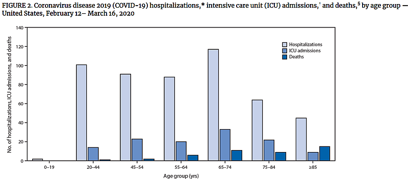 Cdc Data Significant Numbers Of Young People Are Being Hospitalized For Covid 19 Kpbs,Christina Anstead Tarek El Moussa Wedding