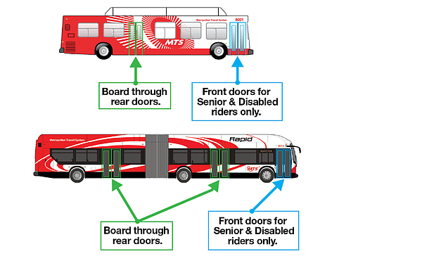 An illustration directs MTS bus passengers to board via t...