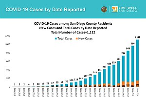 Photo for San Diego County COVID-19 Cases Pass 1,000 Mark