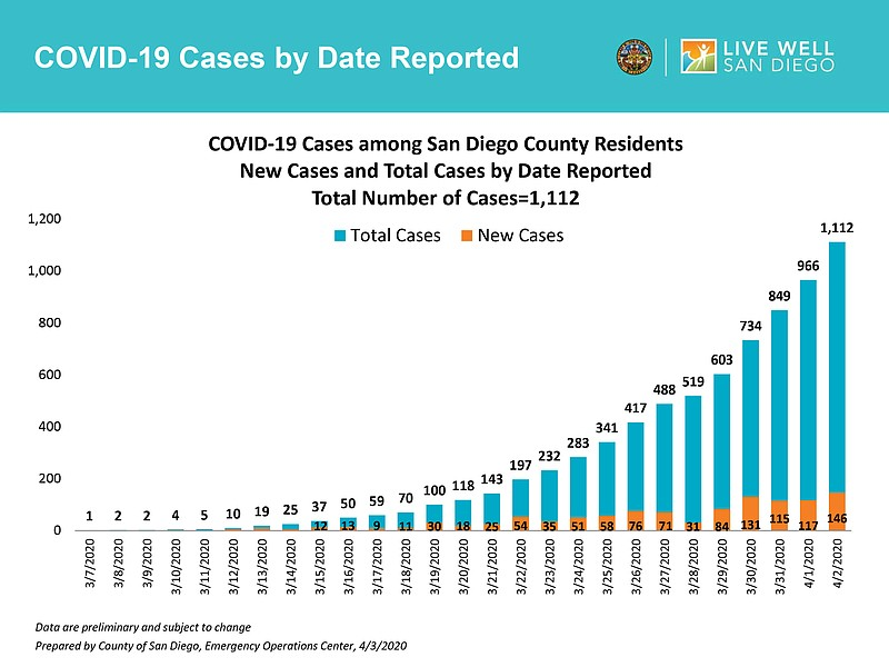 A chart, released April 3, 2020, showing San Diego County COVID-19 cases pass...