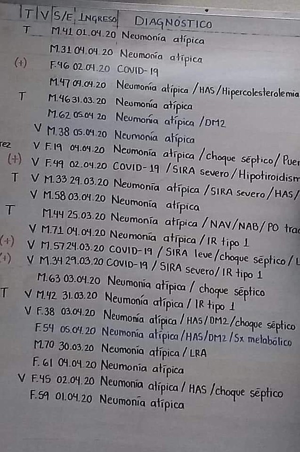 The list of diagnoses for patients in a public hospital i...