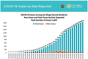 Photo for Rate Of New COVID-19 Cases Slows In San Diego County