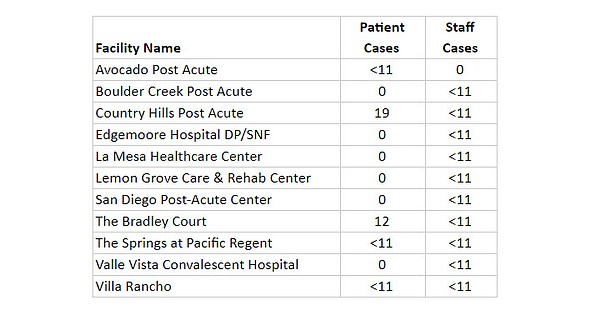 Data chart shows the positive cases of COVID-19 in San Di...