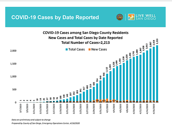 The latest coronavirus case numbers are shown in the bar ...