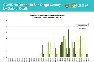 Photo for UC San Diego Doctor Weighs In On Role Of Underlying Health Conditions In COVI...