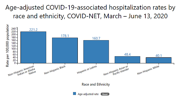 The rate of hospitalizations due to coronavirus is broken...