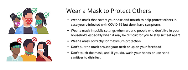 CDC information on how to wear a mask.