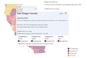Photo for San Diego County Moves Toward Dreaded 'Purple' Tier Of COVID-19 System