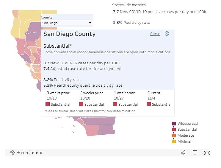 San Diego County Moves Toward Dreaded Purple Tier Of Covid 19 System Kpbs