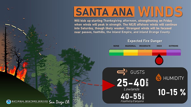 A graphic from the National Weather Service showing the danger of Santa Ana w...