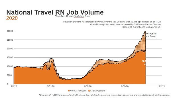 National job opening data for travel nurses is pictured i...