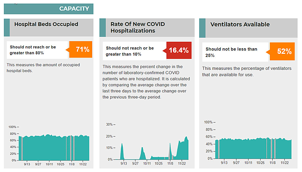 Graphics detailing some COVID-19 related metrics that loc...