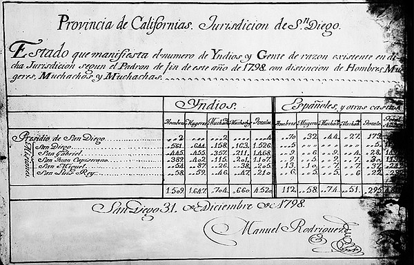 This Spanish Colonial Census from 1798 is the oldest docu...
