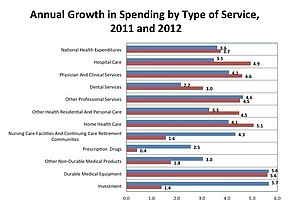 Health Care Costs Grew More Slowly Than The Economy In 2012